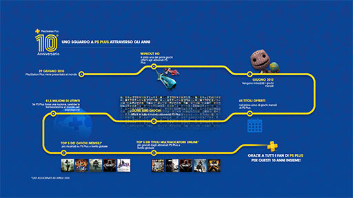 playstation-plus-10-anni